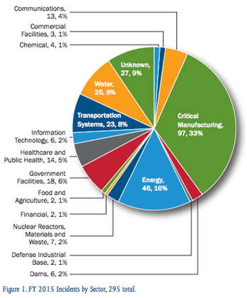 ICS-CERT公共系统关键基础设施安全报告2015