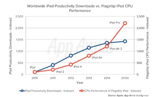 ipad正在向生产力工具转型