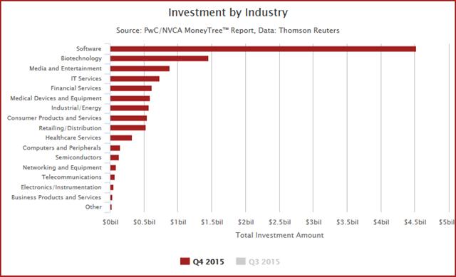 pwc investment 2015