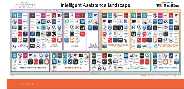 智能助理产业生态地图IA-High-Res