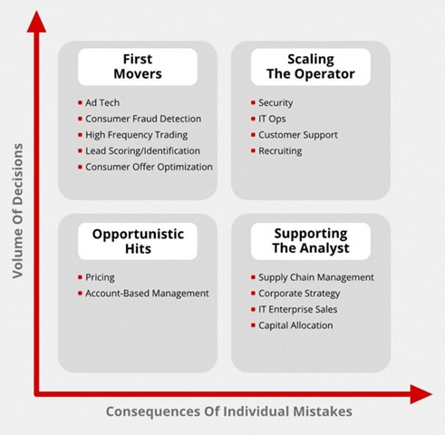 企业应用数据优先革命四象限图