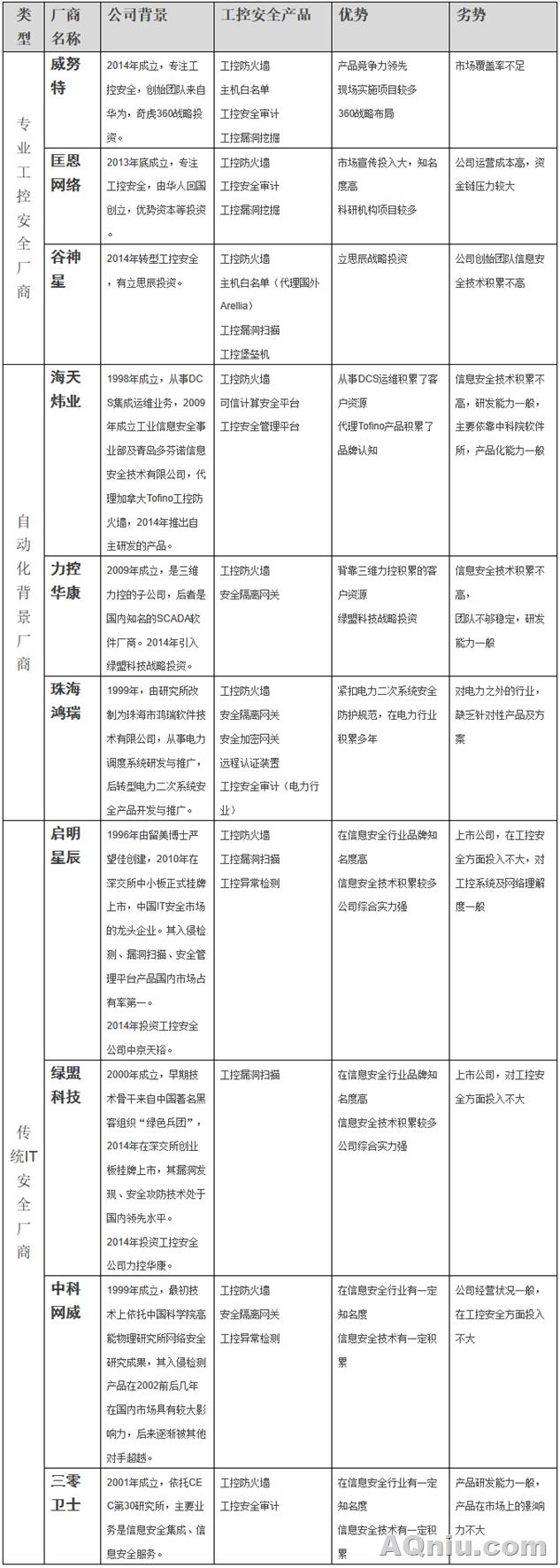 中国工控安全厂商调查分析