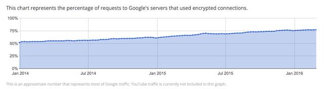 Google谷歌产品https加密比例增长