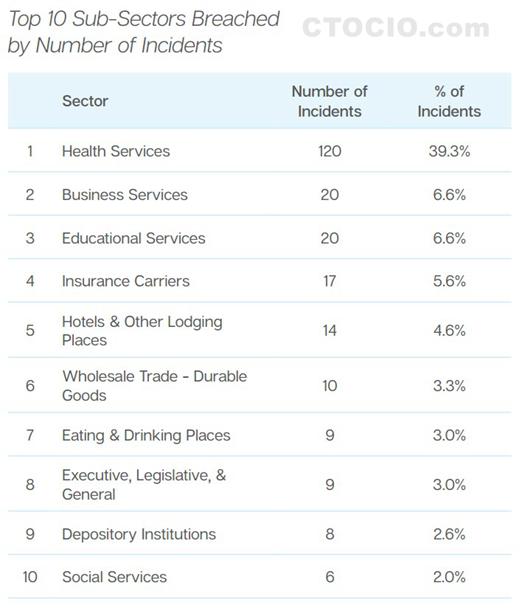 2015年遭受攻击数量最多的行业TOP10_副本