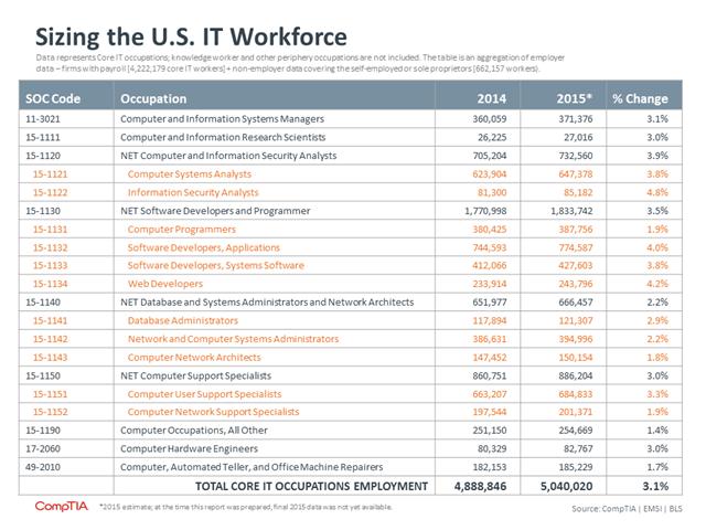美国IT核心职位统计表