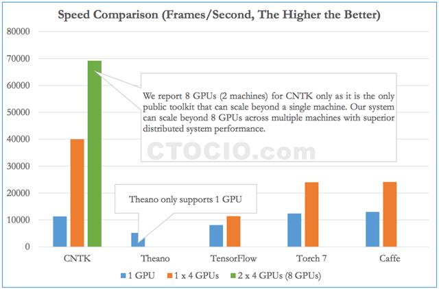 深度学习开源软件性能对比评测 Microsoft-CNTK_副本