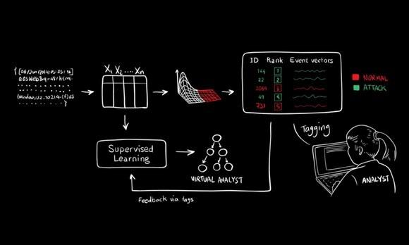 人工智能 网络安全