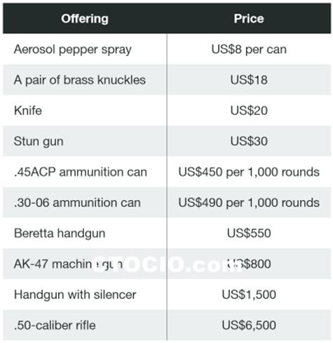 武器交易价格表_副本