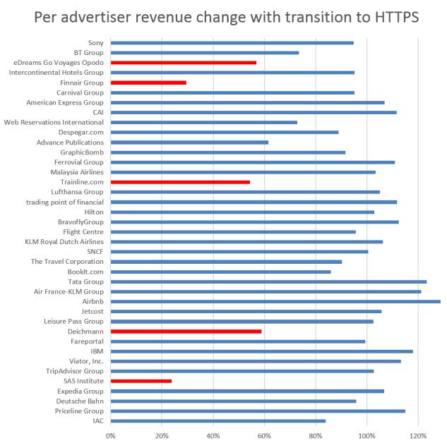 HTTPS对网站谷歌广告收入影响