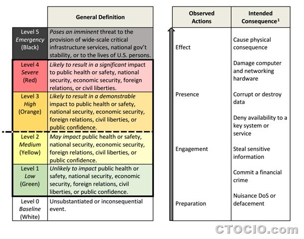 cyber-incident-severity-schema 奥巴马网络空间事件严重性框架