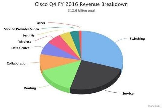 Cisco-营收结构