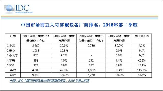 2016年Q2中国可穿戴设备1