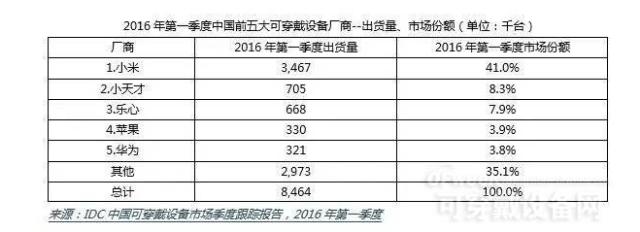 2016年Q2中国可穿戴设备2