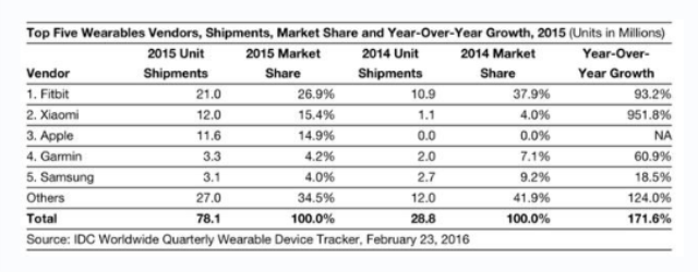 2016年Q2中国可穿戴设备4