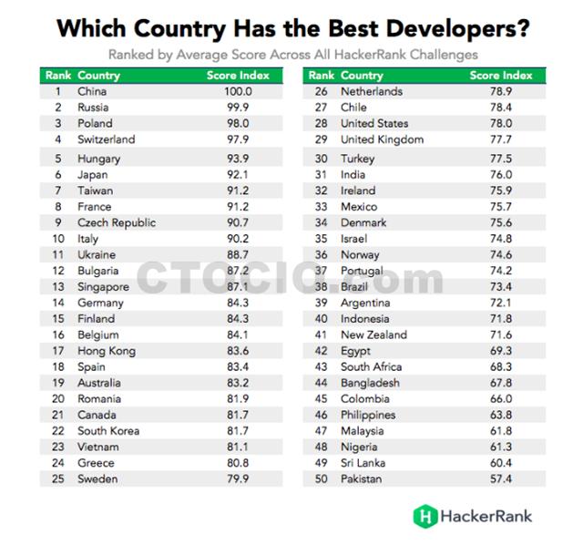 各国程序员编程水平排行榜TOP50_副本