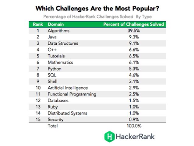 最受欢迎的编程挑战项目
