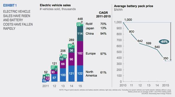 电动轿车销售与电池成本下降趋势