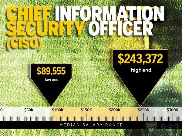 首席信息安全官CISO