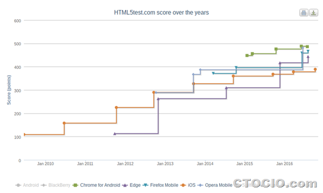 HTML5test safari chrome firefox mobile2