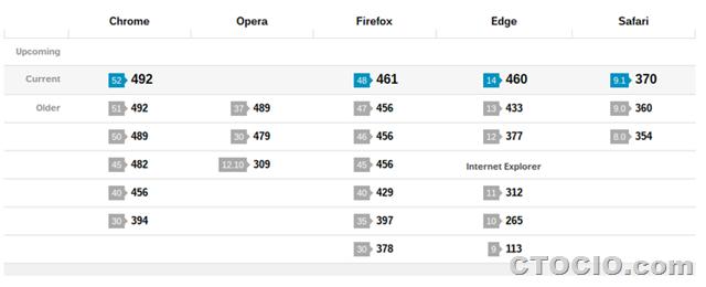 HTML5test safari chrome firefox mobile3