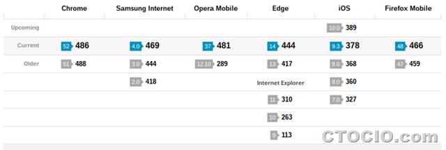 HTML5test safari chrome firefox mobile