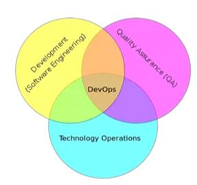 DevOps开源工具