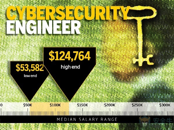 网络安全工程师