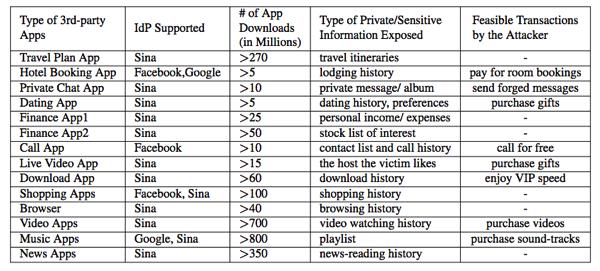 受新浪微博、Facebook和Google账号通行证SSO漏洞影响的APP