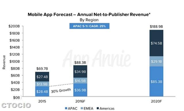 移动应用APP市场预测app-annie-forecast