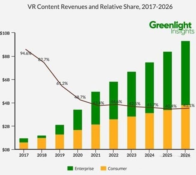 VR内容营收,个人企业市场规模对比