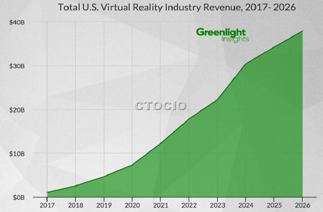 VR虚拟现实市场规模预测报告