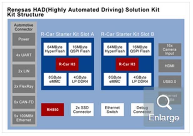 瑞萨电子HAD高度自动驾驶汽车解决方案架构图