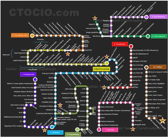 数据科学家技能路径图