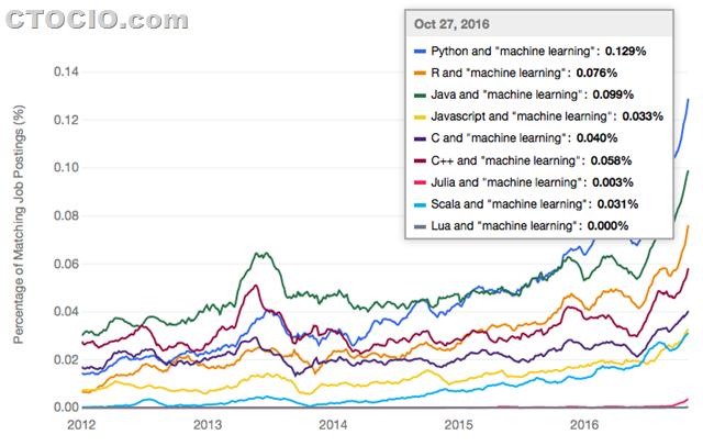 最流行的机器学习深度学习编程语言2