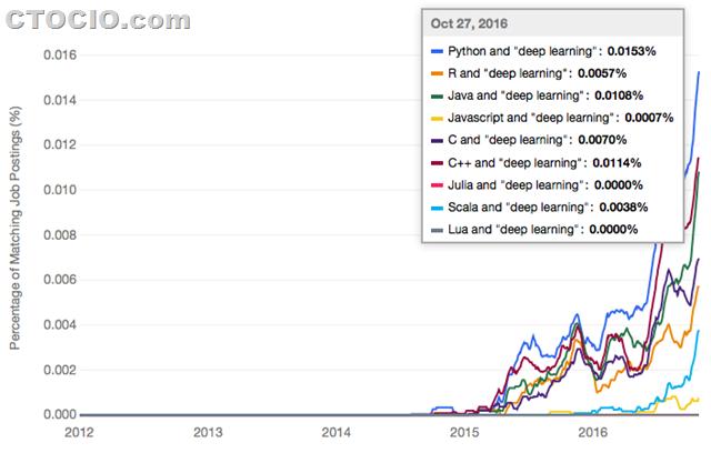 最流行的机器学习深度学习编程语言3