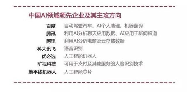 中国AI人工智能企业主攻方向
