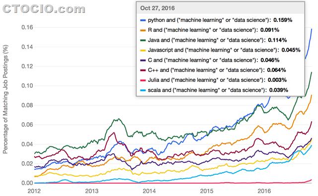 最流行的机器学习深度学习编程语言