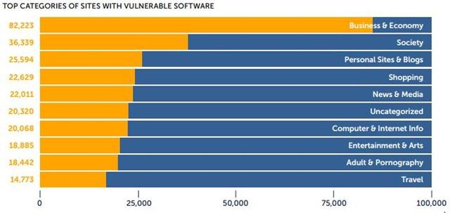 web安全现状报告2016-软件漏洞最多的网站类型