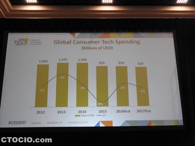 全球消费电子市场报告2017
