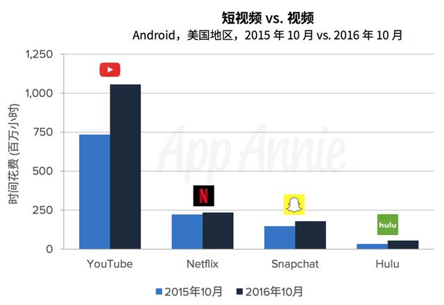 App Annie 2017移动经济预测报告1