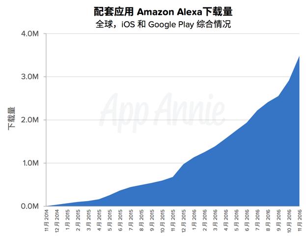 App Annie 2017移动经济预测报告3