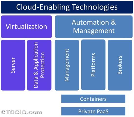云计算技术市场细分