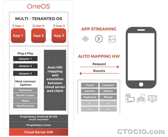 1app-云计算版本Android操作系统OneOS