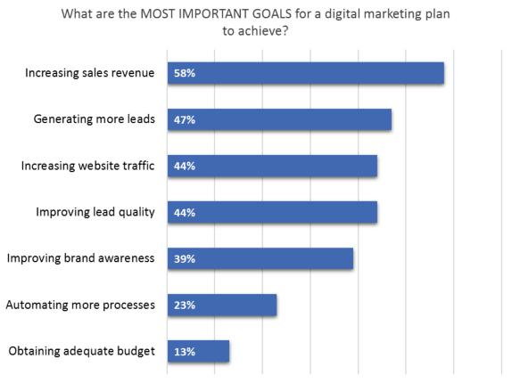 2017年最有效的数字营销策略1