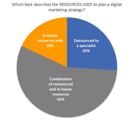 2017年最有效的数字营销策略2