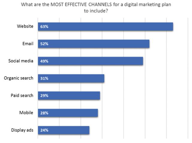 2017年最有效的数字营销策略3-4