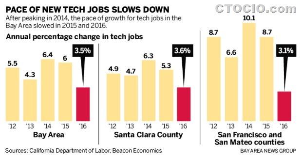 硅谷IT招聘市场趋势
