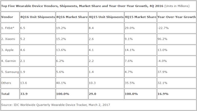 IDC 2016第四季度全球可穿戴产品市场报告