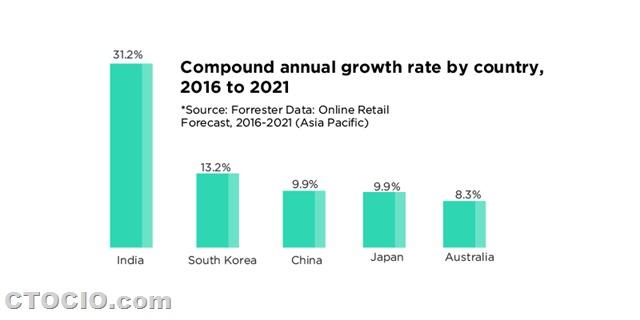 亚洲电商市场发展预测1