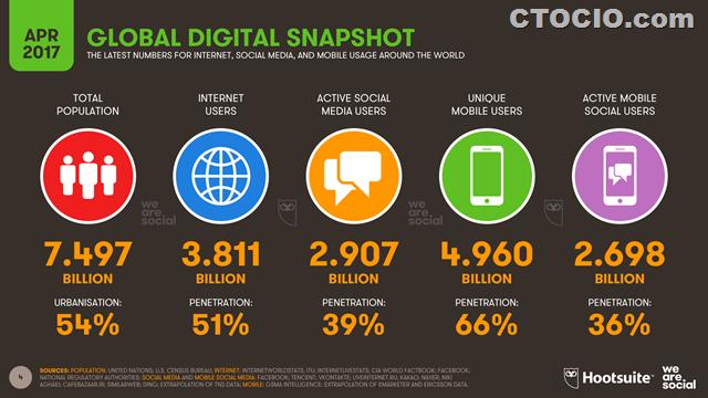 2017年4月全球互联网现状报告1